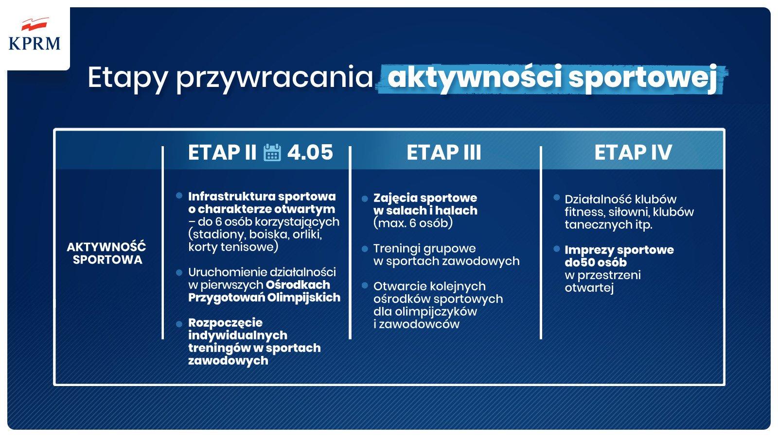 Twiter Kprm Sport Etapy